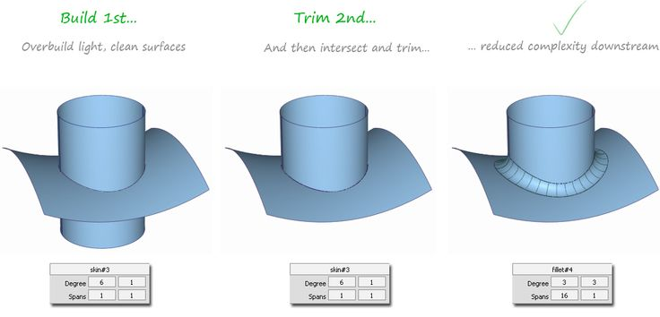 Alias Golden Rule 9: Avoid building from trimmed edges   Alias Products   Autodesk Knowledge Network