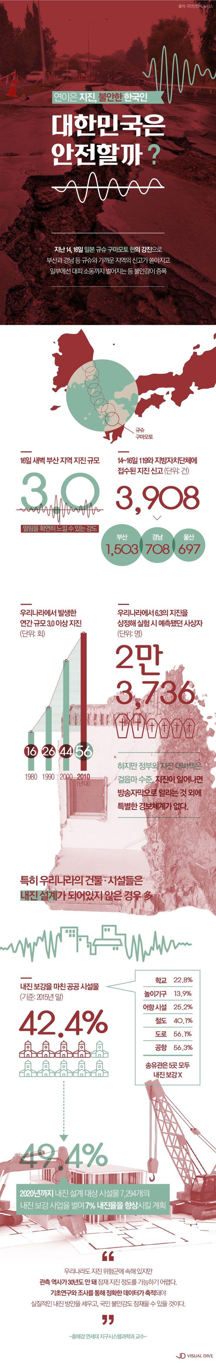 연이은 '지진'에 커지는 불안감… 대한민국은 안전할까? [인포그래픽] #earthquake / #Infographic ⓒ 비주얼다이브 무단 복사·전재·재배포 금지