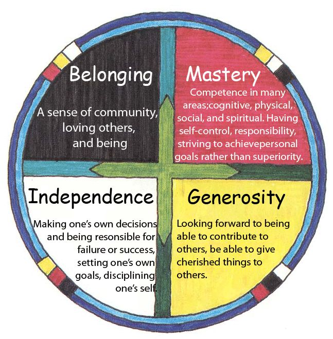 Belonging, Mastery, Independence, Generosity.  Circle of Courage.