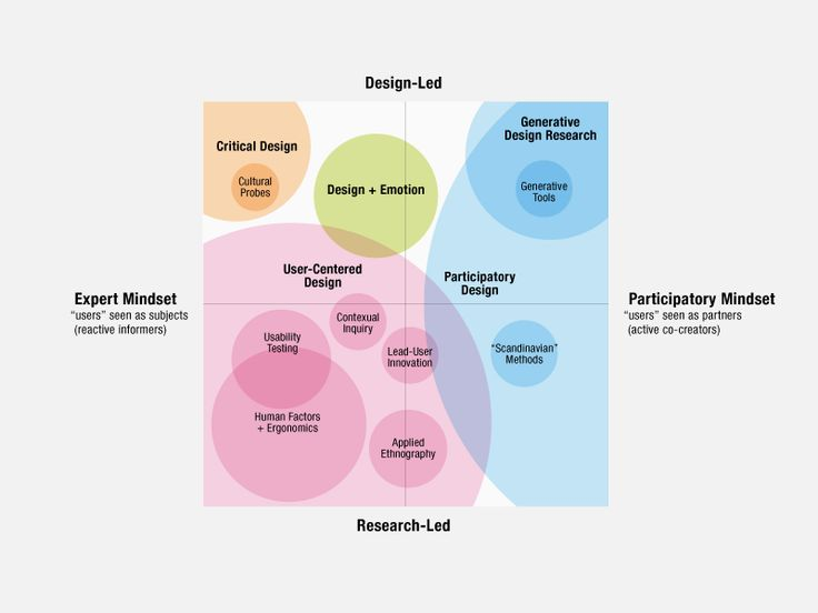 An Evolving Map of Design Practice and Design Research / Hugh Dubberly