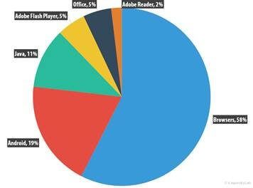 Cuentas Bancarias el objetivo ciber criminal