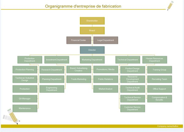 13 best Marketing \ Sales department structure images on Pinterest - hospital organizational chart