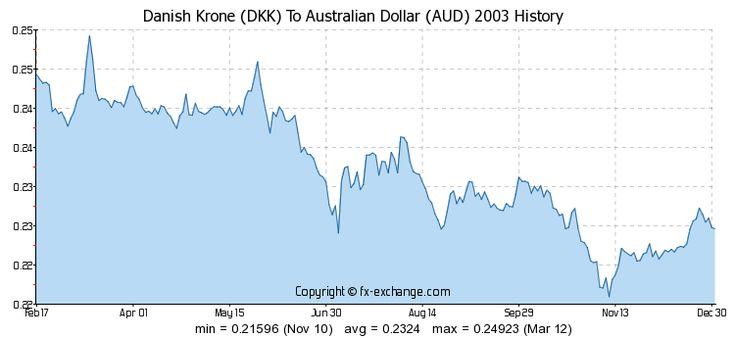 Exchange Rate Danish Krone To Australian Dollar
