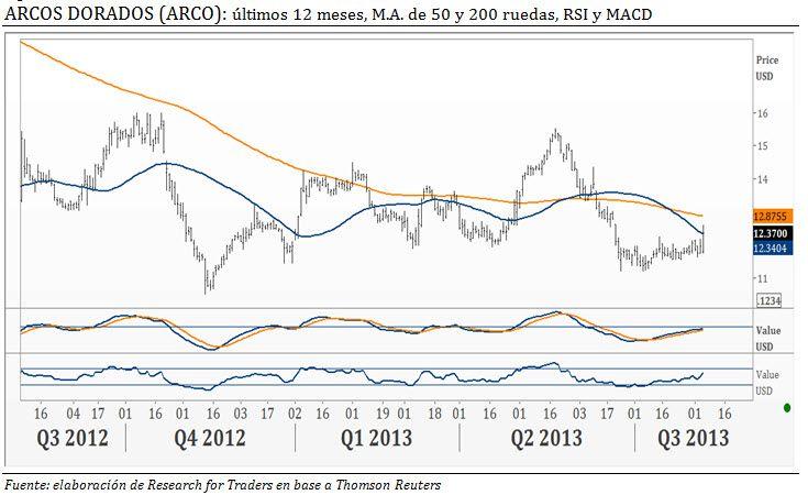 $ARCO Dorados: cayeron 27,3% las ganancias en #2Q13 #LatAm #stocks @Research for Traders