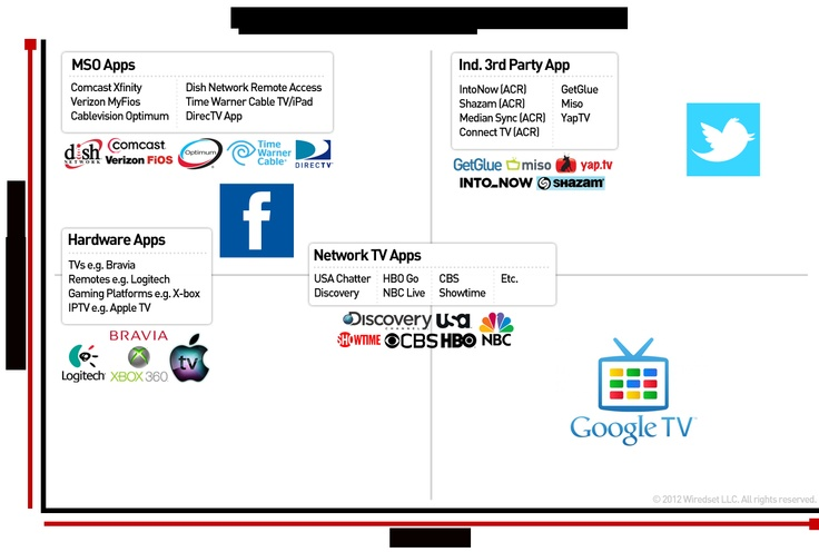 Social TV Applications Matrix 2012