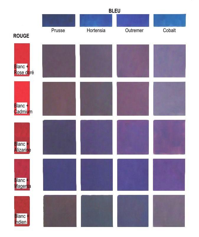 Comment obtenir des violets ? Ces violets sont des couleurs secondaires. Pour obtenir des violets acceptables il convient d'ajouter aux rouges de base rose doré, cadmium, cramoisi d'alizarine,magenta et indien, un peu de blanc. En effet, les rouges sonts...