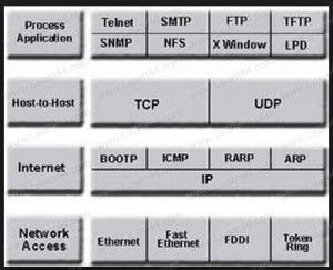 TCP/IP Protocol Suite with the DOD Model The Transmission Control Protocol/Internet Protocol (TCP/IP) or Department of Defense (DoD) Model is based on a four layer reference model.