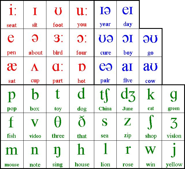 phonology guide This website uses many phonetic terms that may not be familiar to all readers this terminology is necessary as it is the standard linguistic means to describe sound, and will be useful to speakers of any language and any dialect.