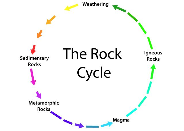 17 best images about 3rd grade rocks science on pinterest