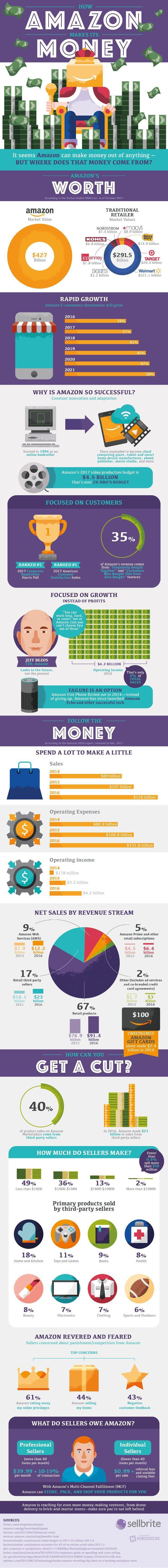 Most of us use Amazon as consumers, but there might be a place for the website in your product sales strategy as well. Some 40% of product sales on Amazon... #InfographicsMoney #InfographicsProduct
