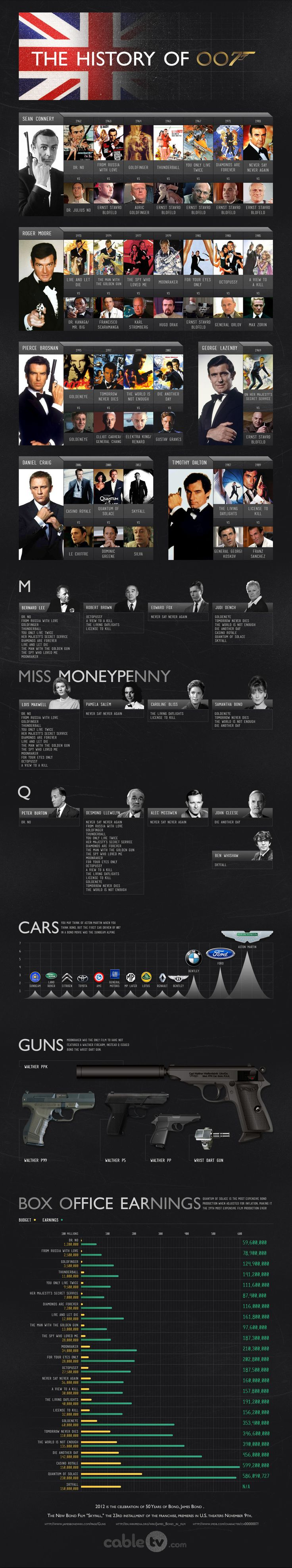 Follow the history of James Bond through the years. Explore the series changes in actors, villains, guns and cars with this 007 infographic from CableTV.com!