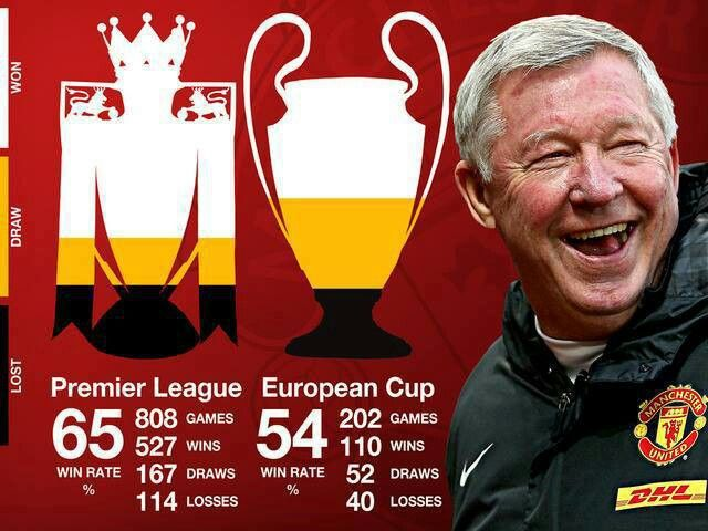 Manchester United - Sir Alex Ferguson's legacy