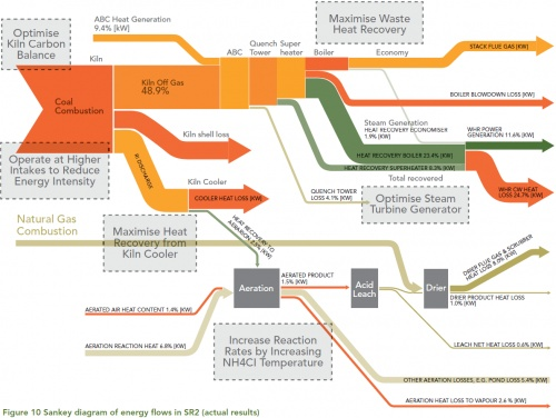 Sankey diagram for energy mass balance in a synthetic rutile plant, Australia: http://www.sankey-diagrams.com/sankey-for-energy-mass-balance/