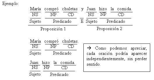 Ejemplos de oraciones compuestas, clasificación