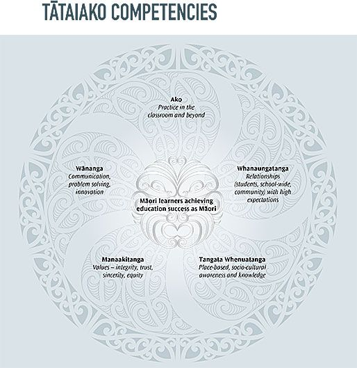 A great visual of the competencies that surround Tataiako.  Good to use when working with Maori learners and their teachers.