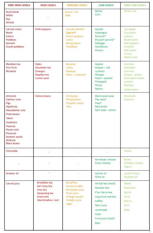 list of high sodium foods pdf
