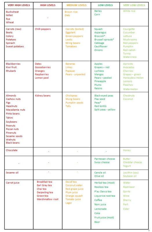 Oxalate Salicylate Food List