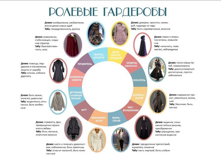 Ролевые гардеробы и стиль жизни - Блог-хэппенинг