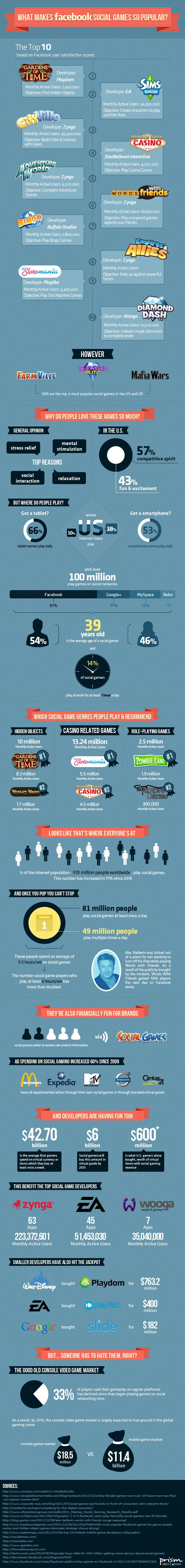 What Makes Social Games So Popular [infographic]