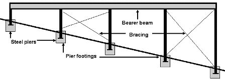 Plan of pier footing on sloping land with bracing for House foundation on slope