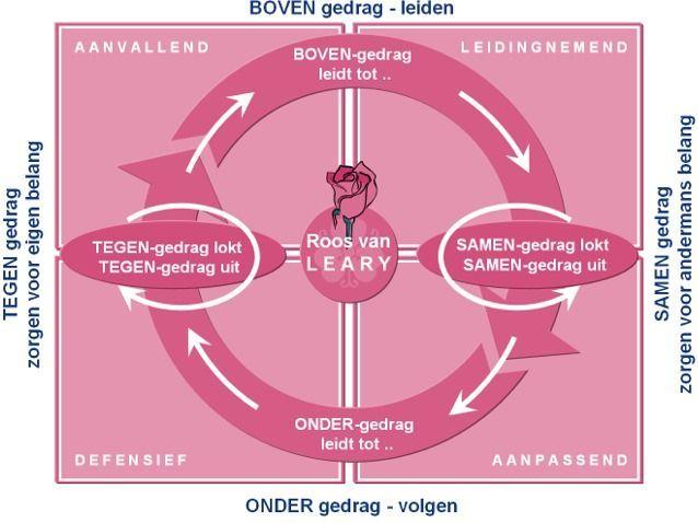 Website. De roos van Leary: de neiging van de mens om aanvullend te reageren. (meer uitleg op de website) #gedrag