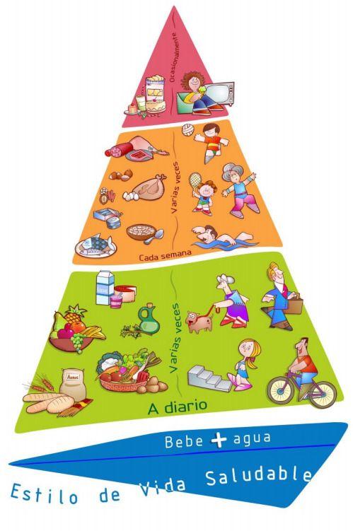 Toca Comer. Comparación de pirámides alimentarias, AESAN. Marisol Collazos Soto, Rafael Barzanallana