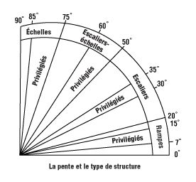 192 best ergonomie anthropom trie ambiances physiques for Calcul de pourcentage de pente