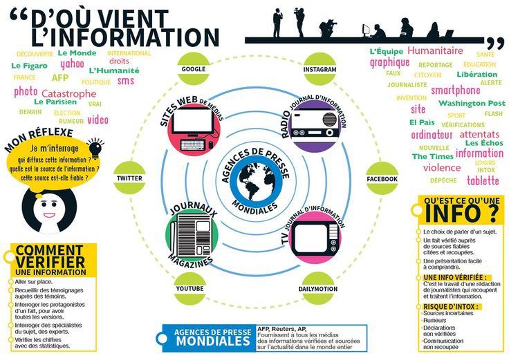 Info ou intox ?   L'éducation aux médias et à l'information (EMI) dans l'académie de Besançon