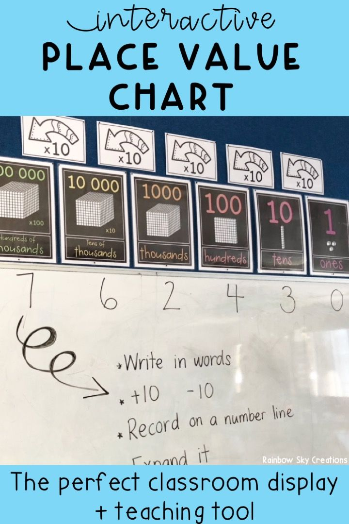 Place Value Posters Interactive Place Value Chart Mathematics