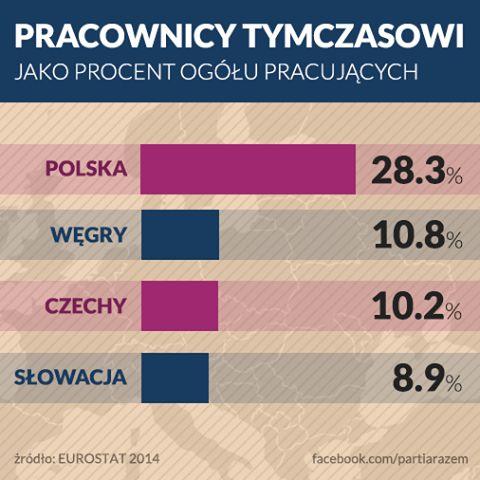 """Dziwicie się, że wyborcy są wkurzeni? Jak mają nie być, skoro brak im elementarnej życiowej stabilizacji? Wmawia się nam często, że """"musimy być elastyczni, bo jesteśmy krajem na dorobku"""". To nieprawda - inne kraje naszego regionu nie poszły tą samą drogą. http://www.partiarazem.pl"""