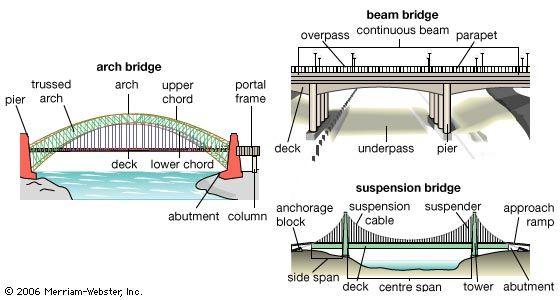 types of bridges  Google Search | For My Kids | Bridge