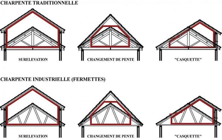 Fenetres velux 42 - SARL AD DECHANDON : amenagement de combles, Montbrison, Roanne, Saint Etienne, isolation de combles, pose velux, surelevation de toitures