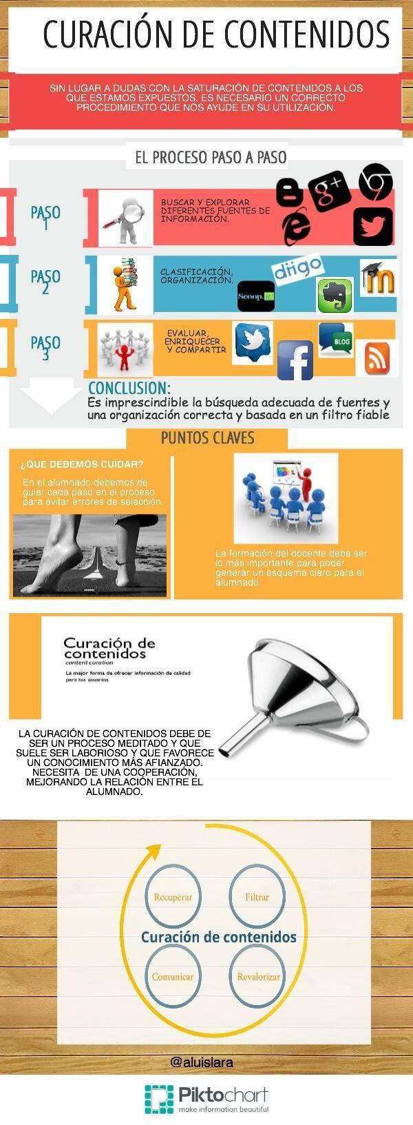 Curación de contenidos #infografia #infographic #marketing