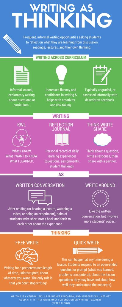 This is another handy anchor chart, but not so much for the student, but to provide teachers with reminders/ideas about different writing activities and types of writing.