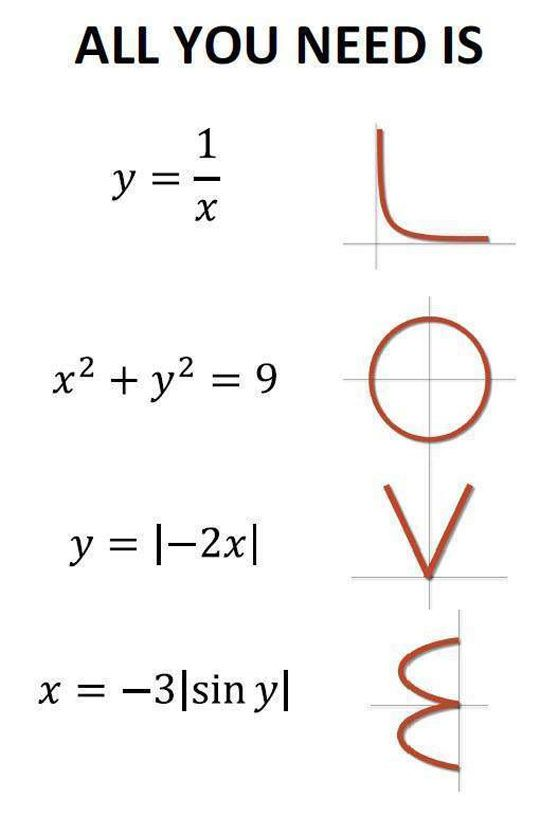 Love In Mathematical Language