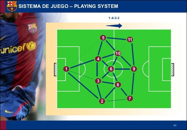 FC Barcelona La Masia Academy Training - Playing System Drills