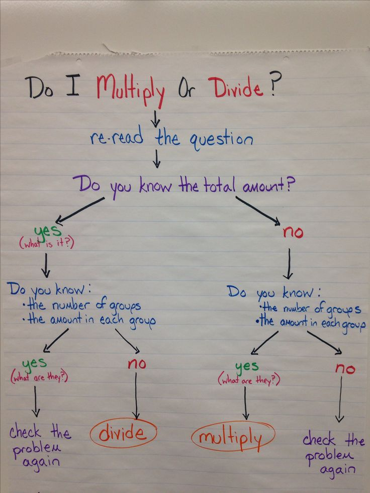 17 best ideas about division anchor chart on pinterest for Div flow