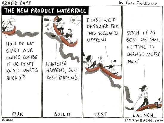 123 best images about project management on pinterest for Waterfall management
