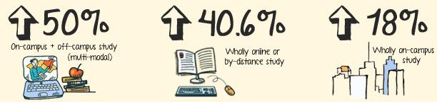 Studying in 2014: could online courses become the new norm?