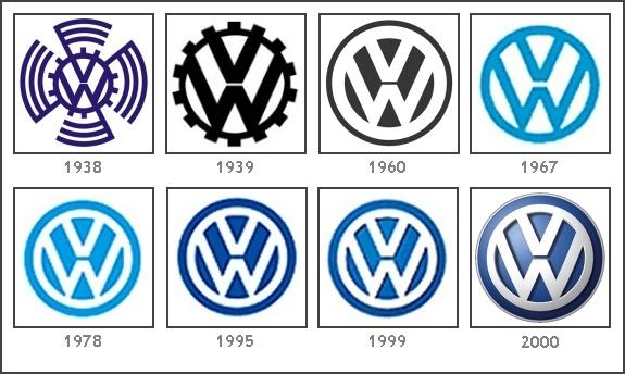 """VOLKSWAGEN. La idea de crear este coche fue de Hitler, que junto a Ferdinand Porsche, creo un coche familiar y accesible a todo el mundo. De ahí Volkswagen:""""coche del pueblo"""". El 1er logo esta formado por la """"V"""" y la """"W"""" y aspas a los lados representando la esvástica. En 1939 se eliminan las aspas y se resaltan los engranajes que correspondían a la imagen del """"Frente de Trabajo Alemán"""" dedicados a la producción de vehículos. En 1967 se pasa al  blanco y azul y en 2000 llega la versión 3D."""