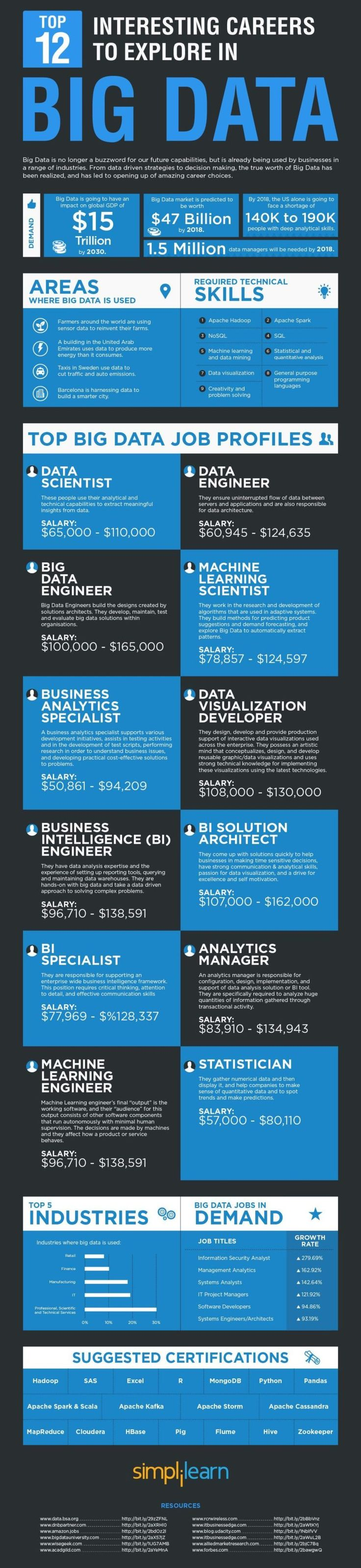 12 Interesting Career options in Big Data http://cloudtweaks.com/2016/09/infographic-12-interesting-big-data-careers-explore/