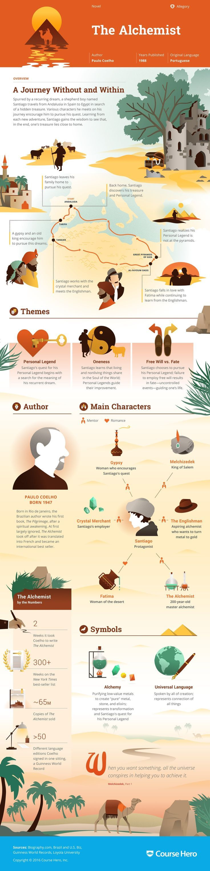 best images about course hero trivia the study guide for paulo coelho s the alchemist including part summary character analysis and more learn all about the alchemist ask questions