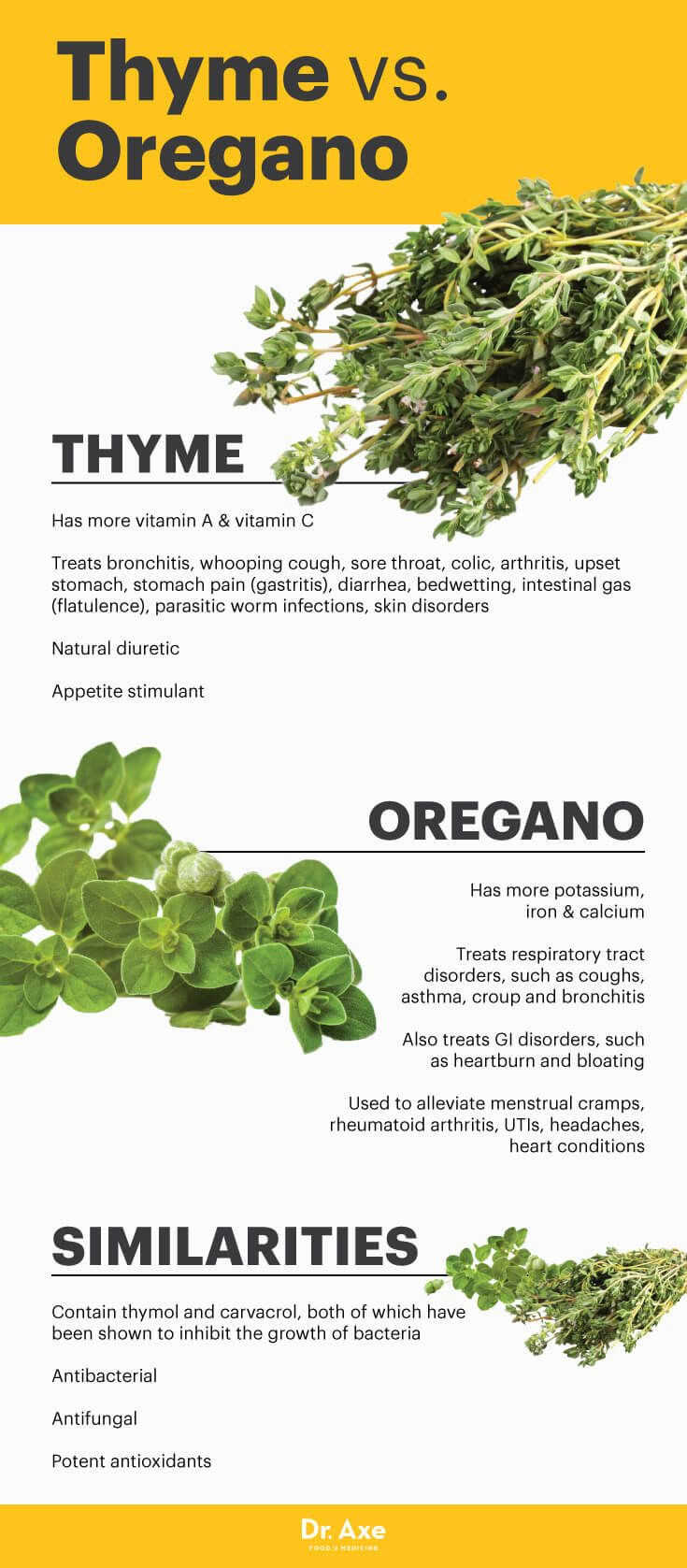 Top 6 Thyme Benefits (#1 & #6 Will Clear Your Throat) - Dr. Axe