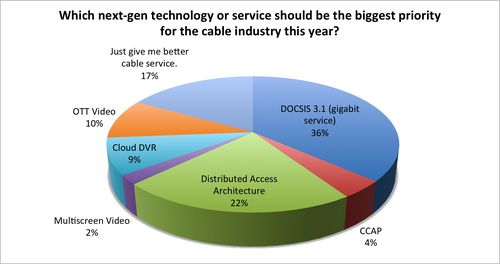 DOCSIS 3.1 easily led the way as gigabit fever continues to run rampant.