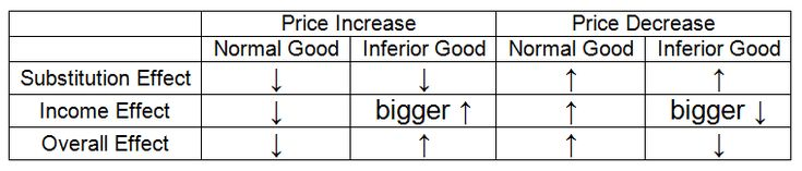 Giffen Goods and an Upward-Sloping Demand Curve: Giffen Goods as Highly Inferior Goods