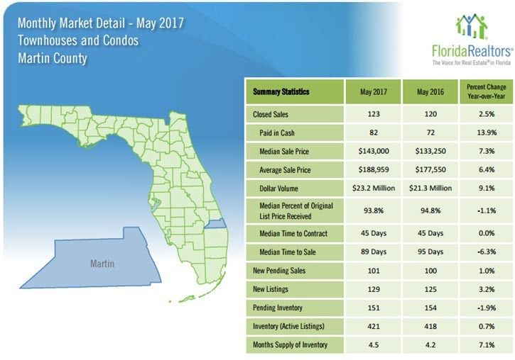 Martin County Townhouses and Condos May 2017 Market Detail