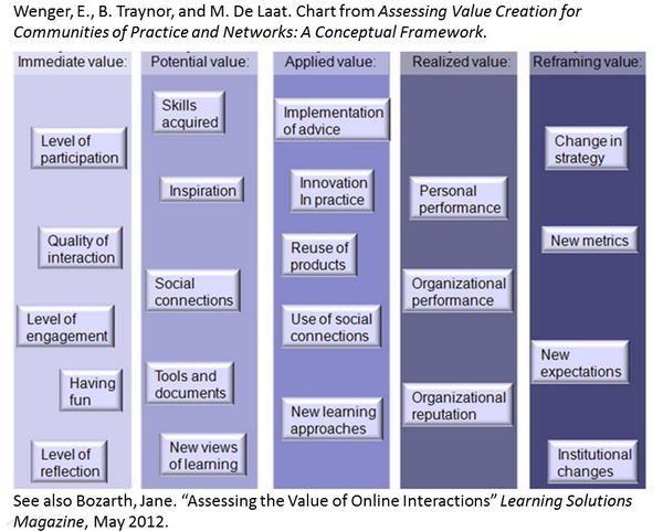 Value of Communities of Practice & online networks
