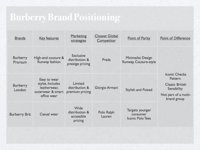 """burberry business strategy Burberry shares were dealt their biggest beating for five years on thursday  to elevate the brand to become a """"firmly luxury fashion"""" business."""