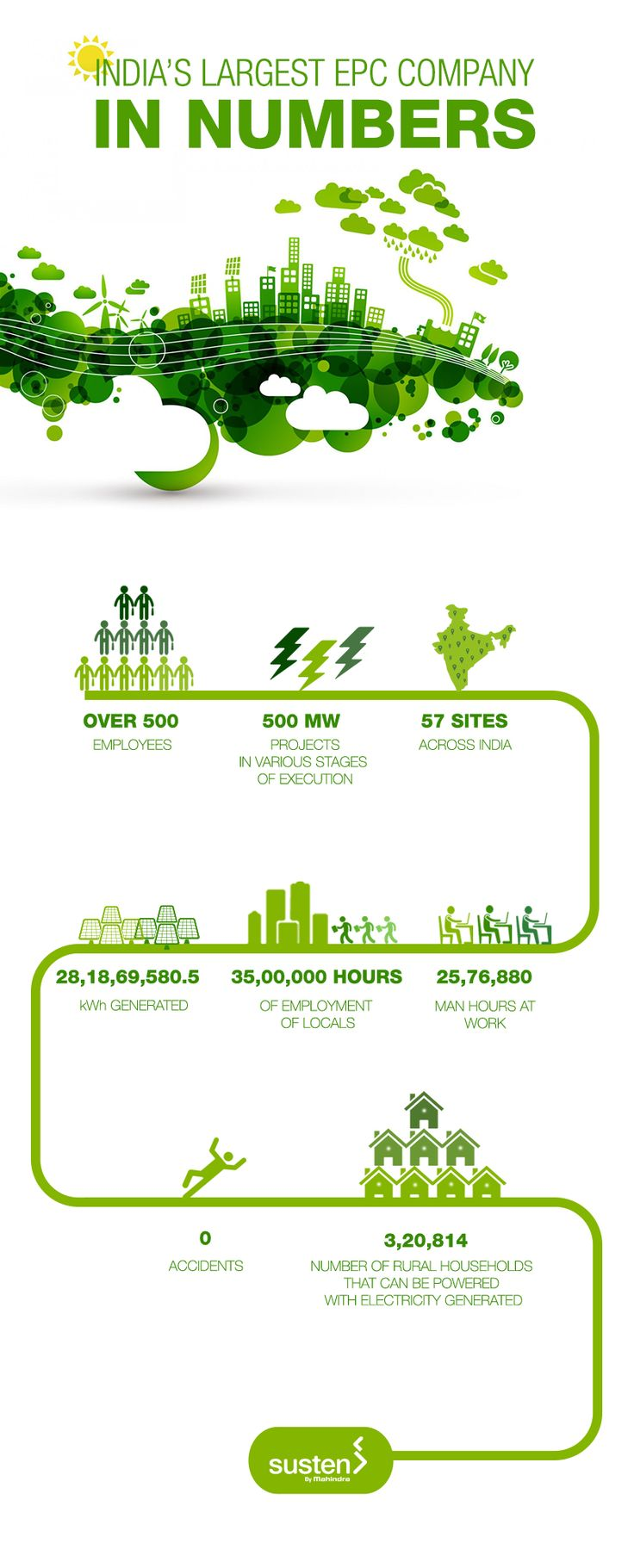 A glimpse of what Mahindra Susten is, our achievements, goals and how we focus on being the most admirable green solutions company in India.