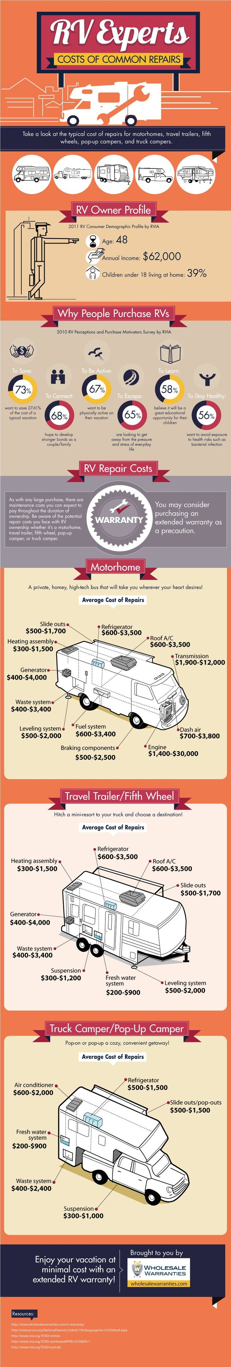 Ever wondered how much it would cost to repair an RV? Check this infographic on typical repair costs on motorhomes, travel trailers, fifth wheels, pop-up campers and truck campers.